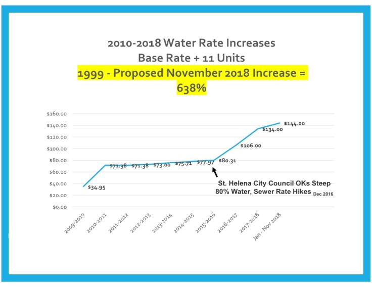 CPR St Helena 638% Water Rate Increase 2018