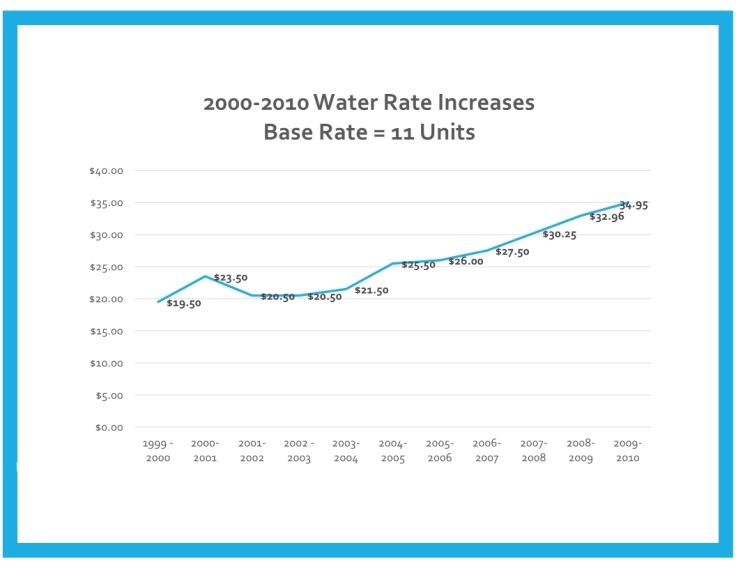 CPR St Helena 638% Water Rate Increase